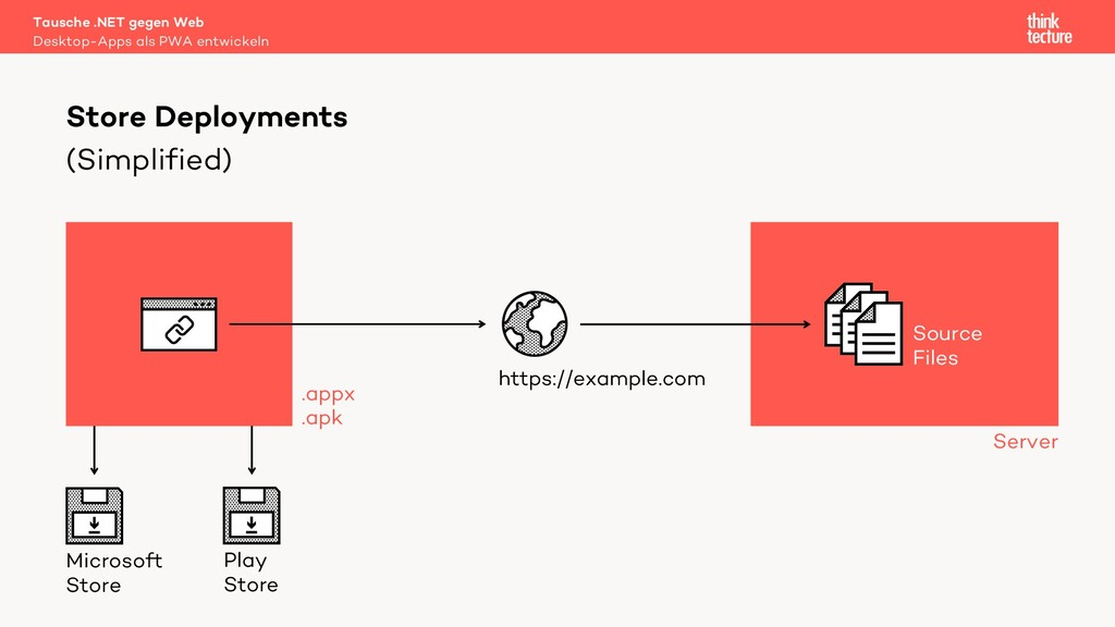 (Simplified) Tausche .NET gegen Web Desktop-App...