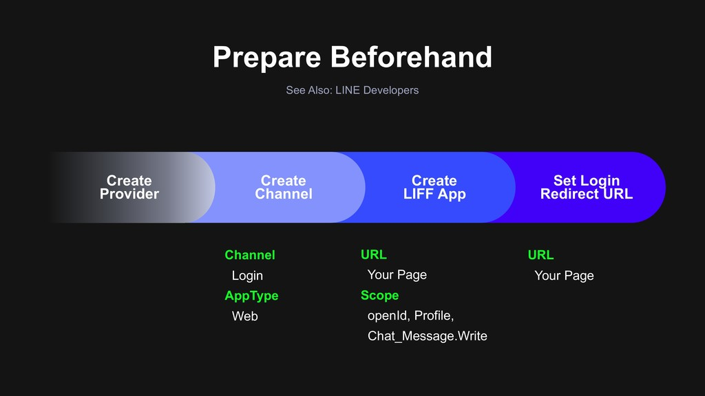 Prepare Beforehand See Also: LINE Developers Ch...