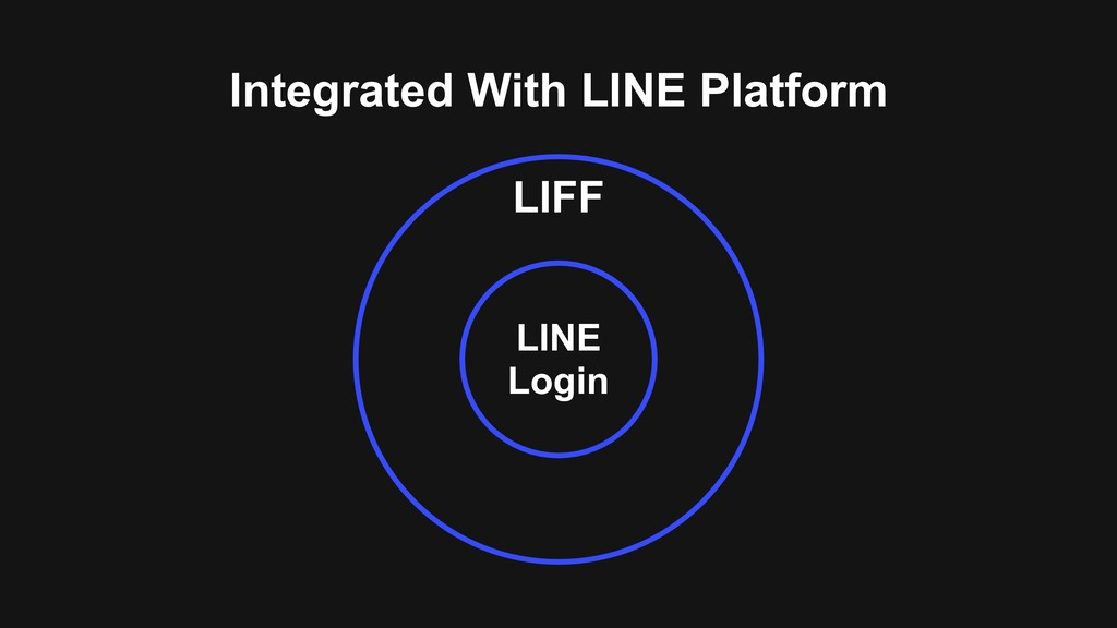 Integrated With LINE Platform LINE Login LIFF
