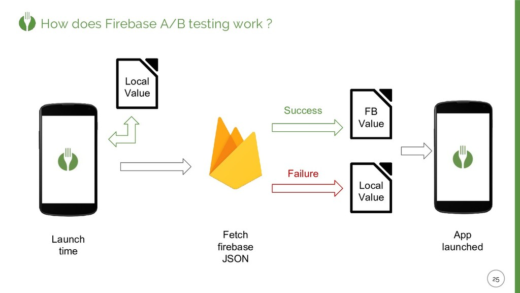 How does Firebase A/B testing work ? Launch tim...