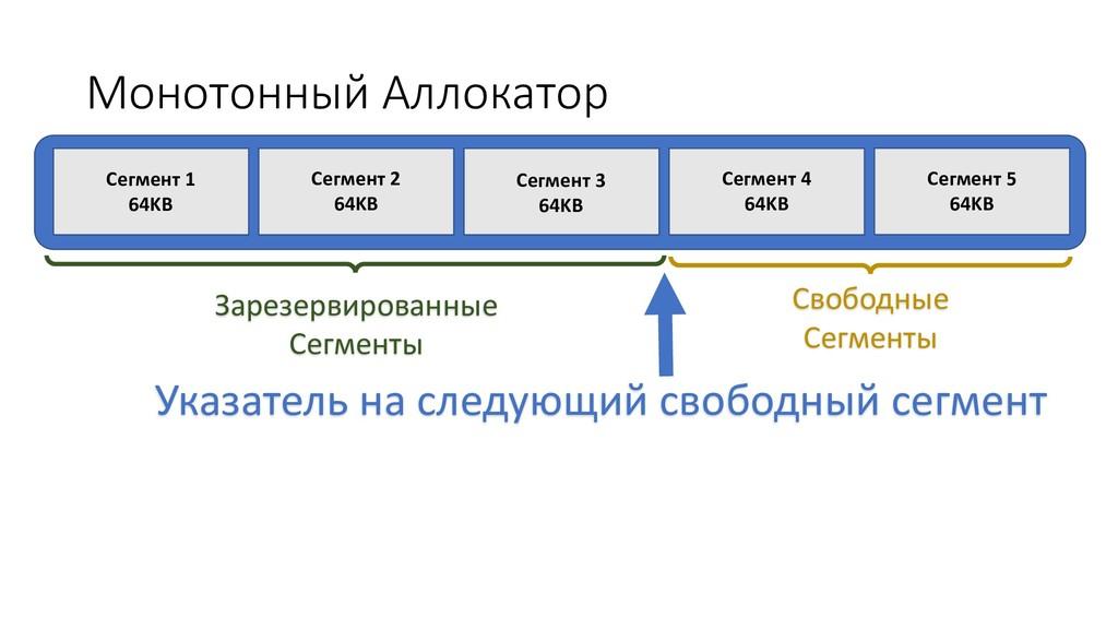 Свободные Сегменты Монотонный Аллокатор Сегмент...