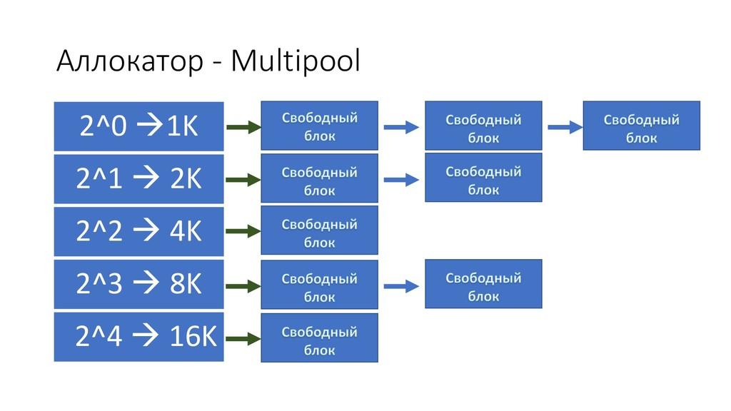 Аллокатор - Multipool 2^0 à1K 2^1 à 2K 2^2 à 4K...
