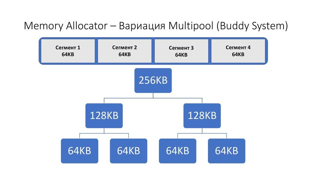 Memory Allocator – Вариация Multipool (Buddy Sy...