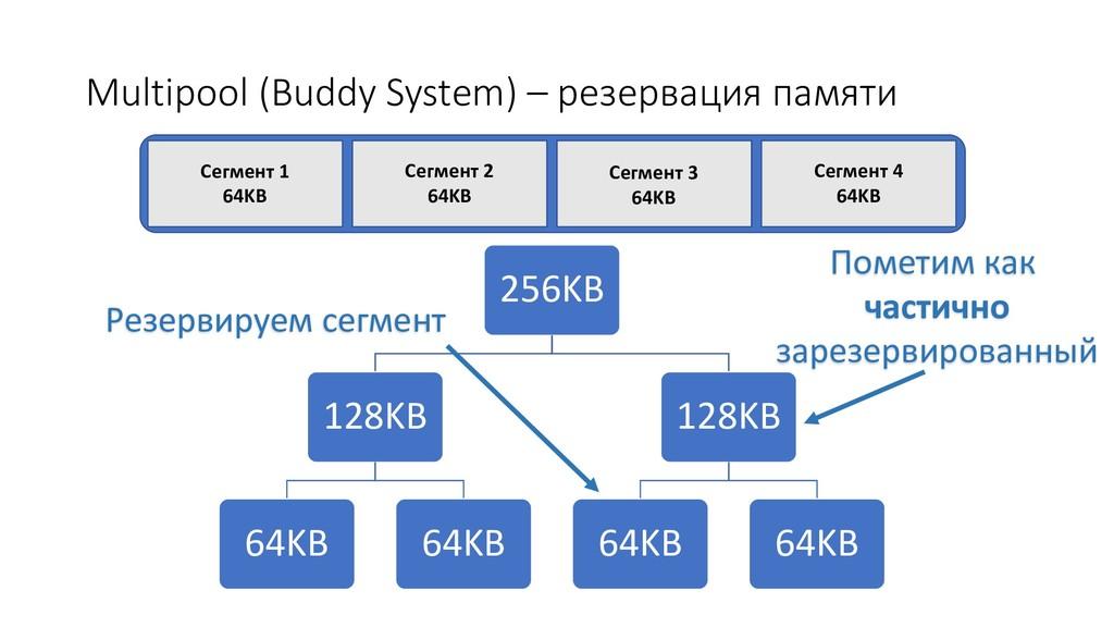 Multipool (Buddy System) – резервация памяти 25...
