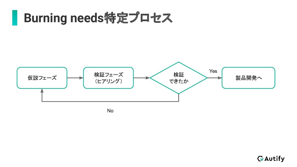 Burning needs特定プロセス 仮説フェーズ 検証フェーズ (ヒアリング) 検証 でき...