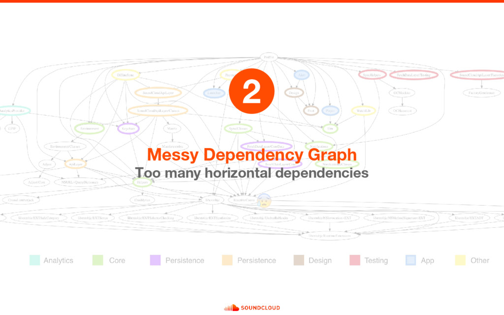Messy Dependency Graph Too many horizontal depe...