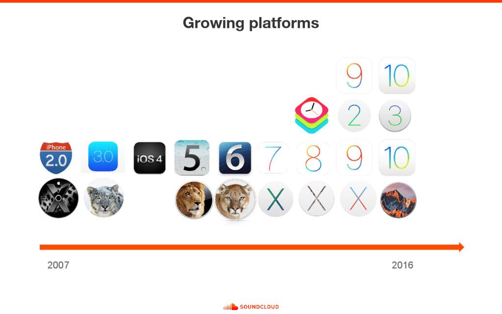 Growing platforms 2007 2016