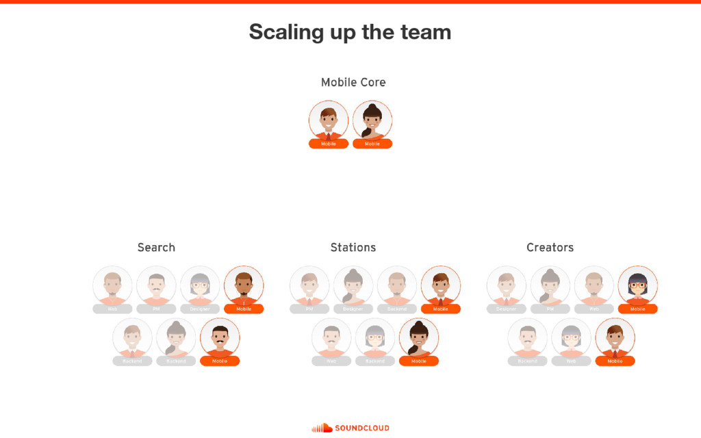 Scaling up the team
