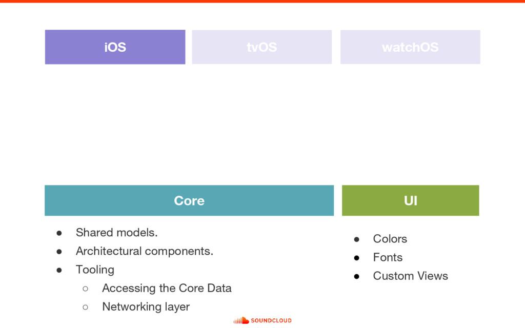 iOS tvOS watchOS Core UI ● Shared models. ● Arc...