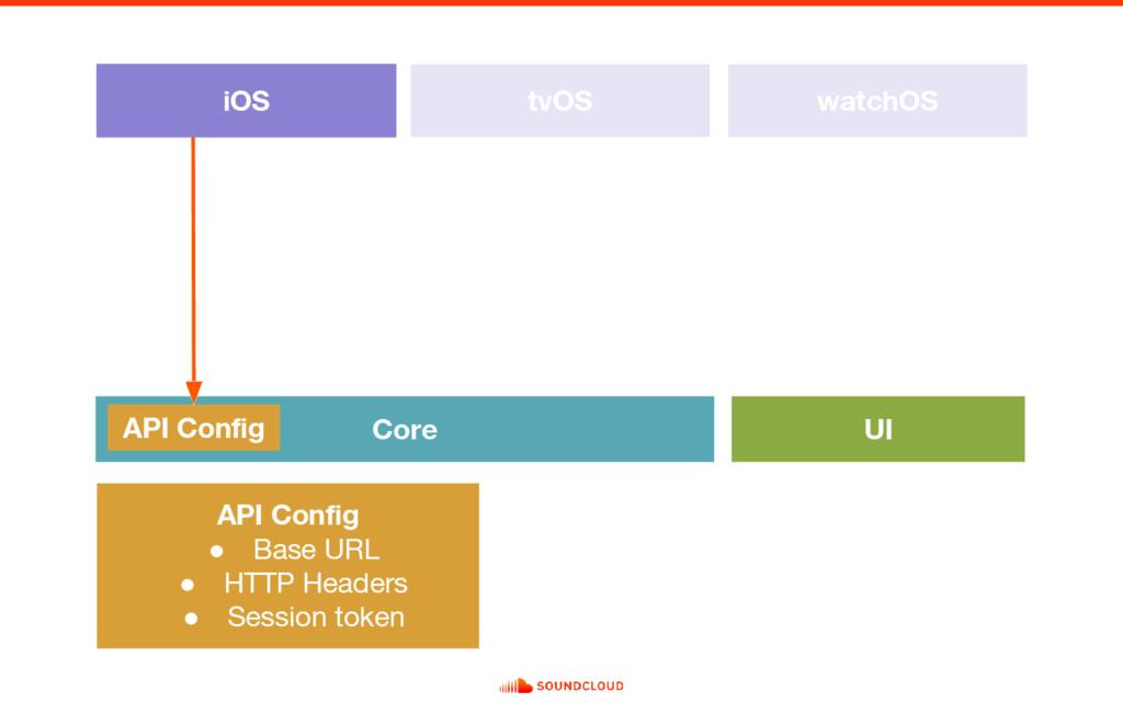 iOS tvOS watchOS Core UI API Config API Config ...