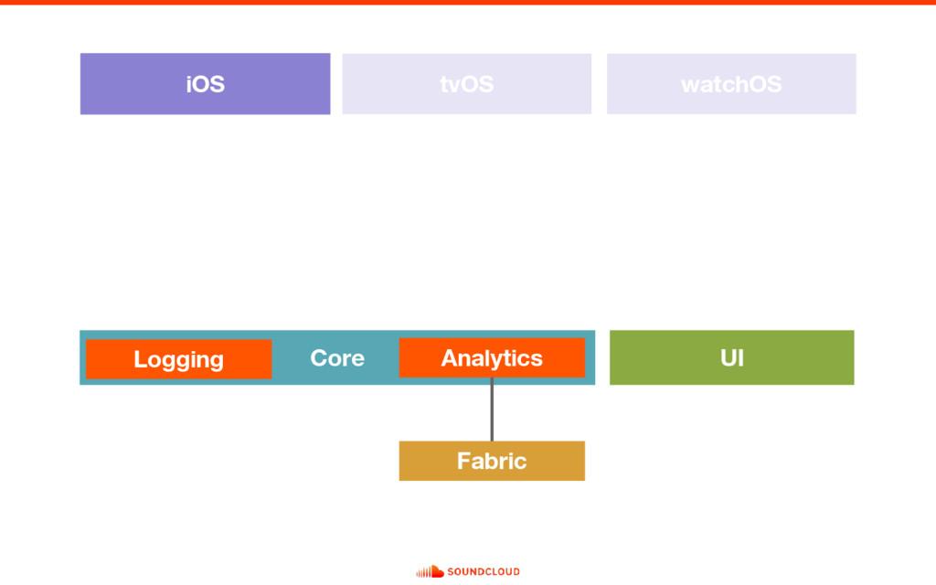 iOS tvOS watchOS Core UI Logging Analytics Fabr...