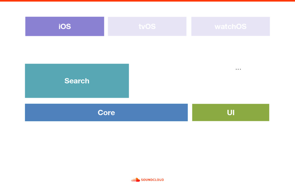 Search iOS Core UI tvOS watchOS ...