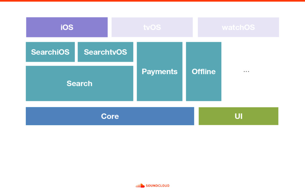 Search iOS Core UI tvOS watchOS Payments Search...