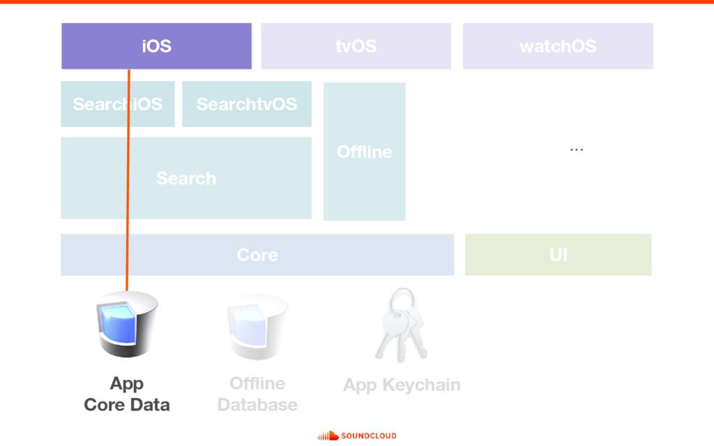 Search iOS Core UI tvOS watchOS SearchiOS Searc...
