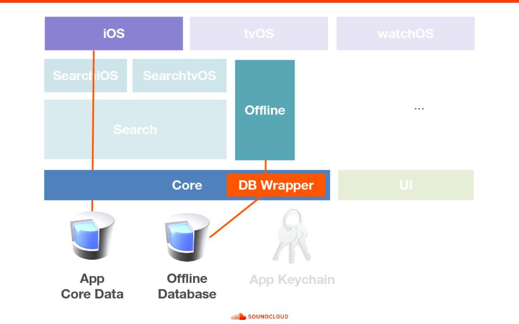 Search iOS UI tvOS watchOS SearchiOS SearchtvOS...