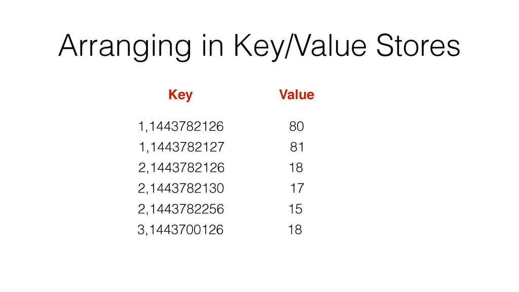Arranging in Key/Value Stores 1,1443782126 Key ...