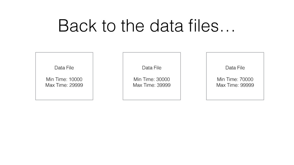 Back to the data files… Data File Min Time: 1000...