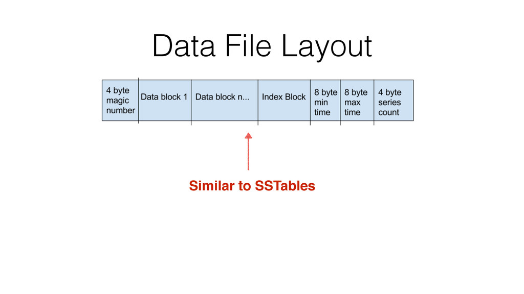 Data File Layout Similar to SSTables