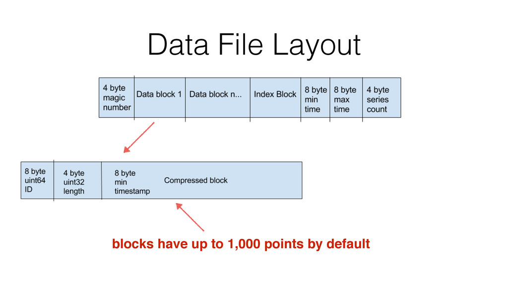 Data File Layout blocks have up to 1,000 points...