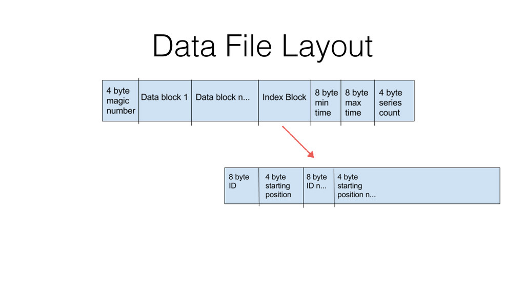 Data File Layout
