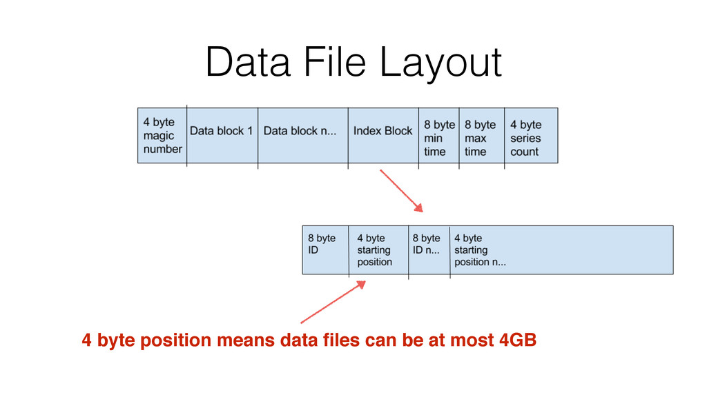 Data File Layout 4 byte position means data file...