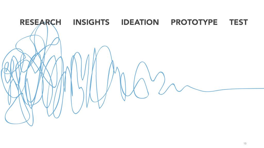 13 RESEARCH INSIGHTS IDEATION PROTOTYPE TEST