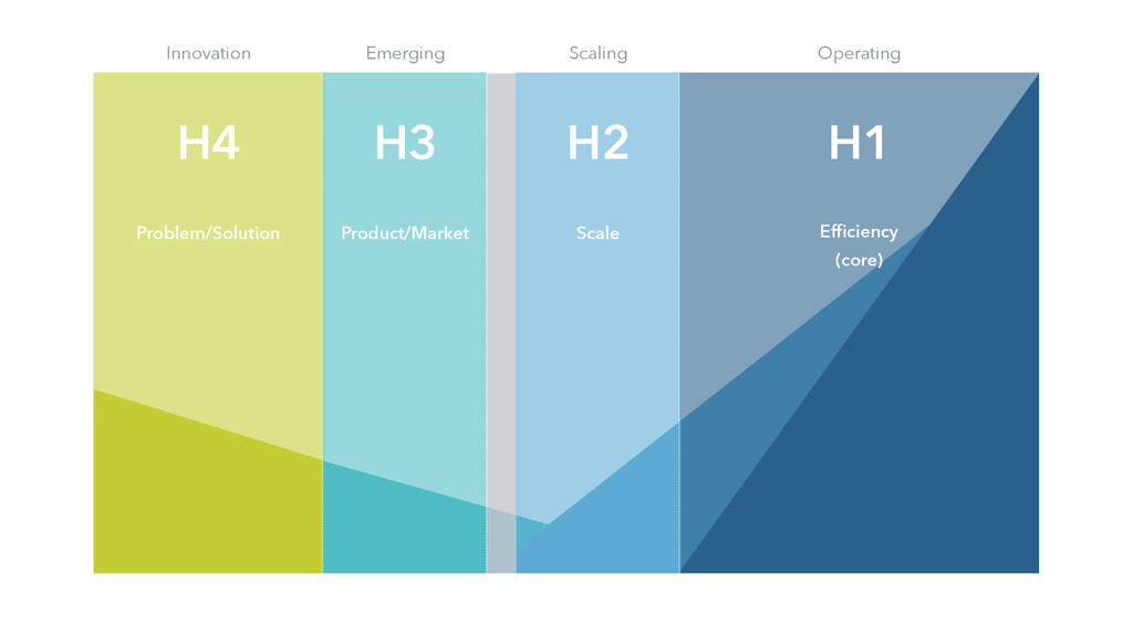 H4 H3 Innovation Emerging Scaling Operati...