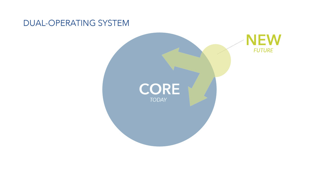 CORE DUAL-OPERATING SYSTEM TODAY NEW FUTURE
