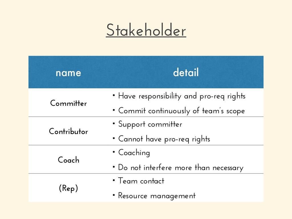 Stakeholder name detail Committer ɾHave respons...