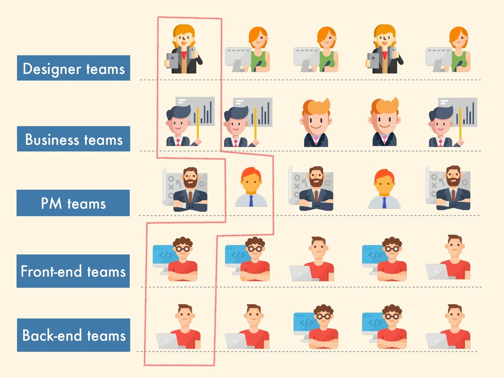 Designer teams Front-end teams Back-end teams B...