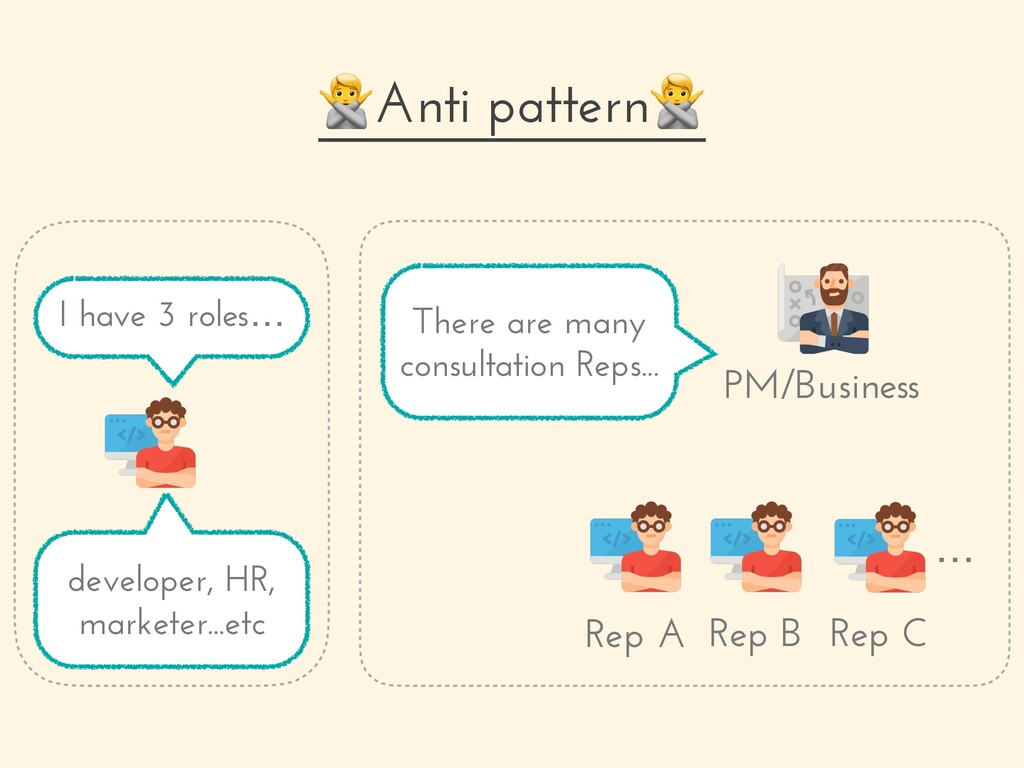Anti pattern I have 3 roles… Rep A Rep B Rep C ...