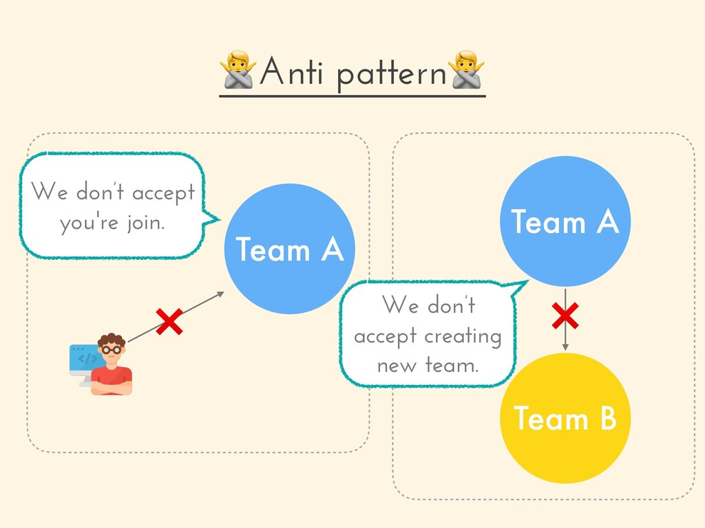 Anti pattern Team A ❌ Team A Team B We don't ac...