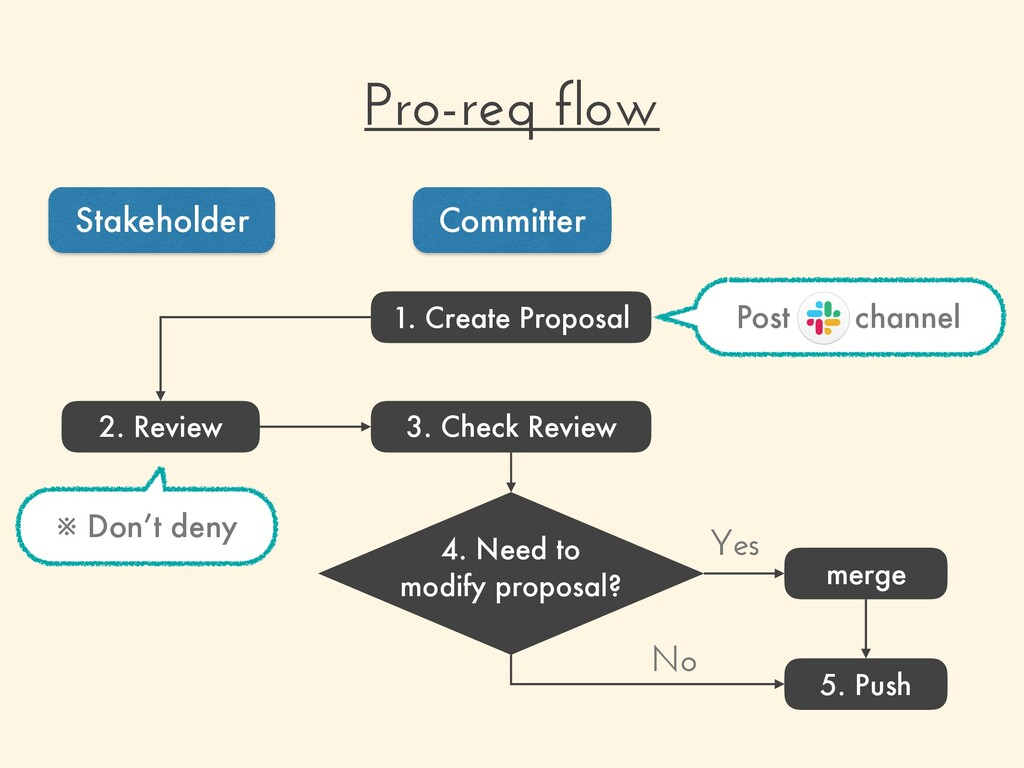 Pro-req flow Stakeholder Committer 1. Create Pr...