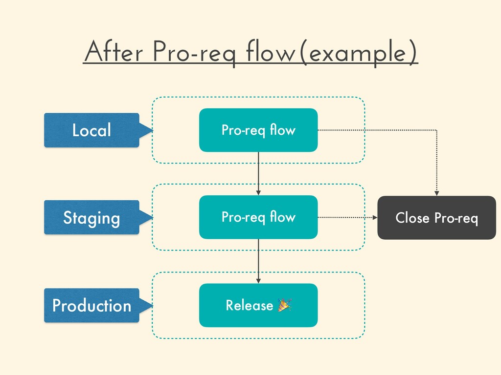After Pro-req flow(example) Local Production St...