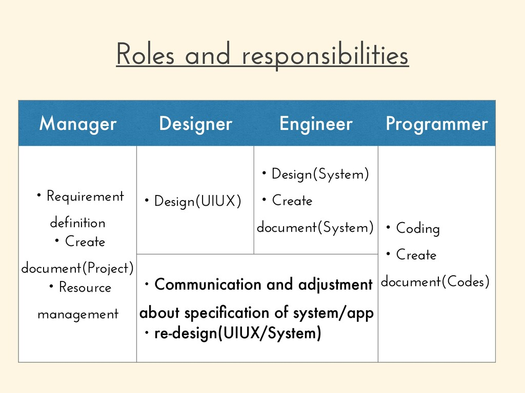 Roles and responsibilities Manager Designer Eng...