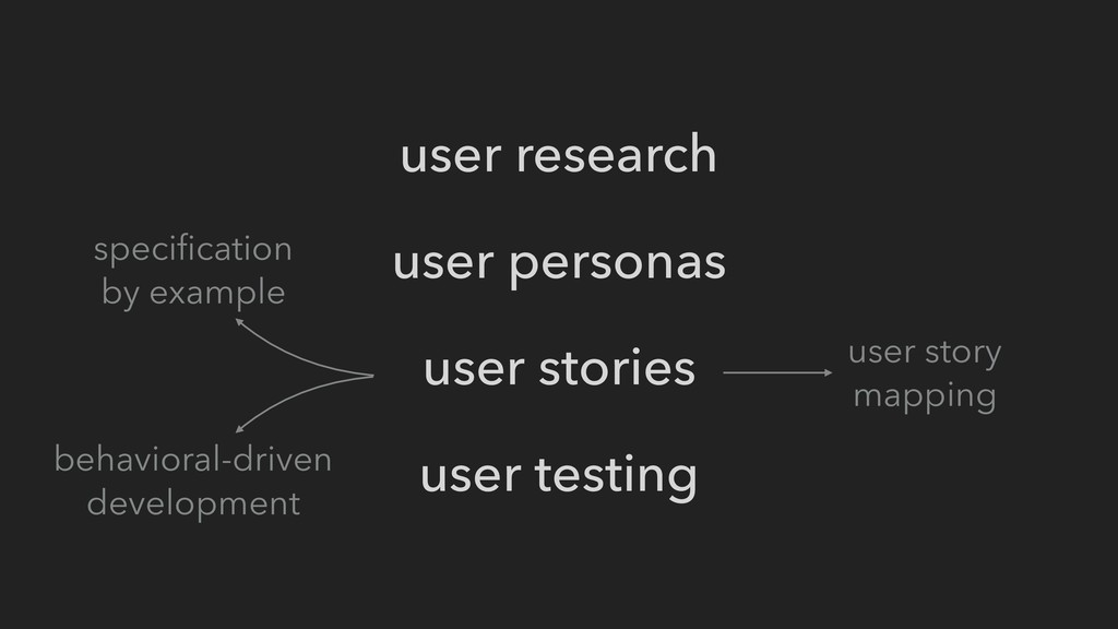 user research user personas user stories user t...