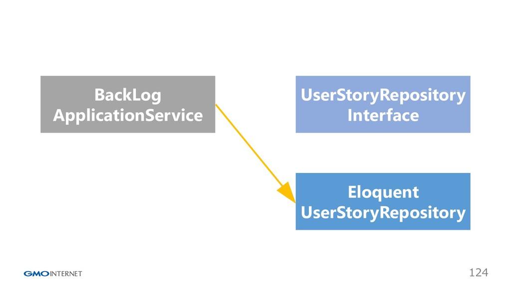 124 Eloquent UserStoryRepository BackLog Applic...