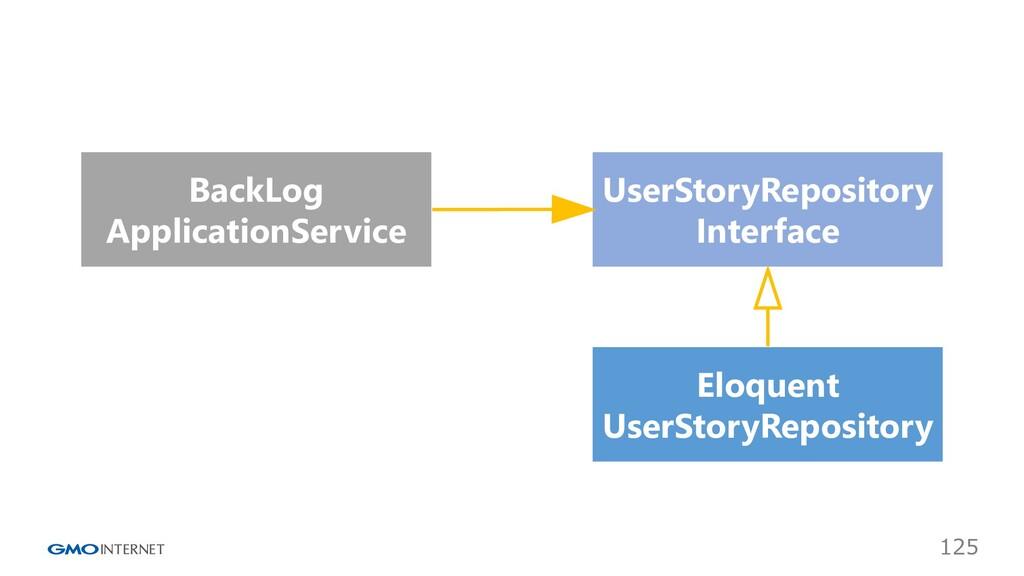 125 Eloquent UserStoryRepository BackLog Applic...