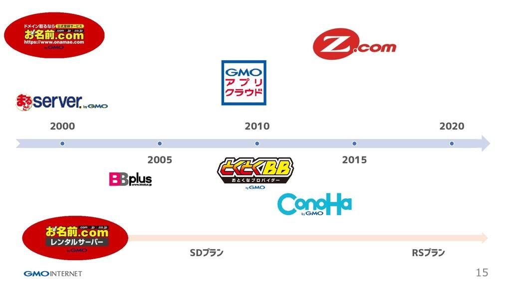 15 2000 2005 2010 2015 2020 SDプラン RSプラン
