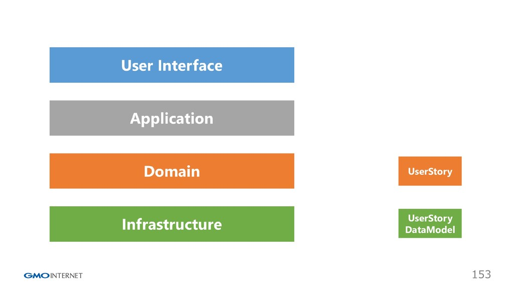 153 UserStory UserStory DataModel