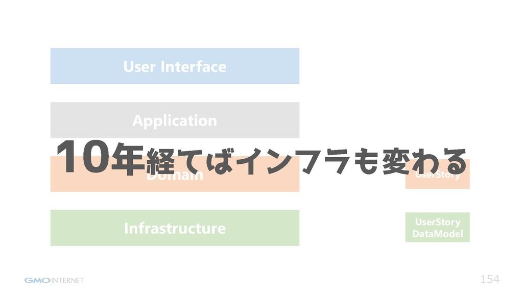 154 UserStory UserStory DataModel