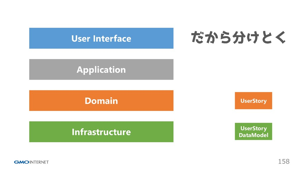 158 UserStory UserStory DataModel