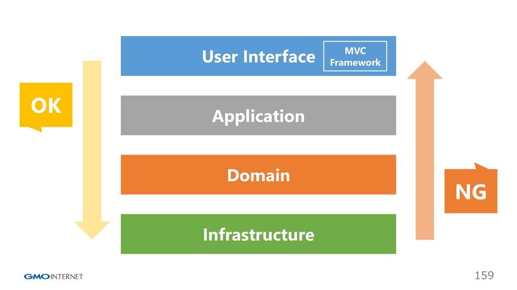 159 User Interface Application Domain Infrastru...