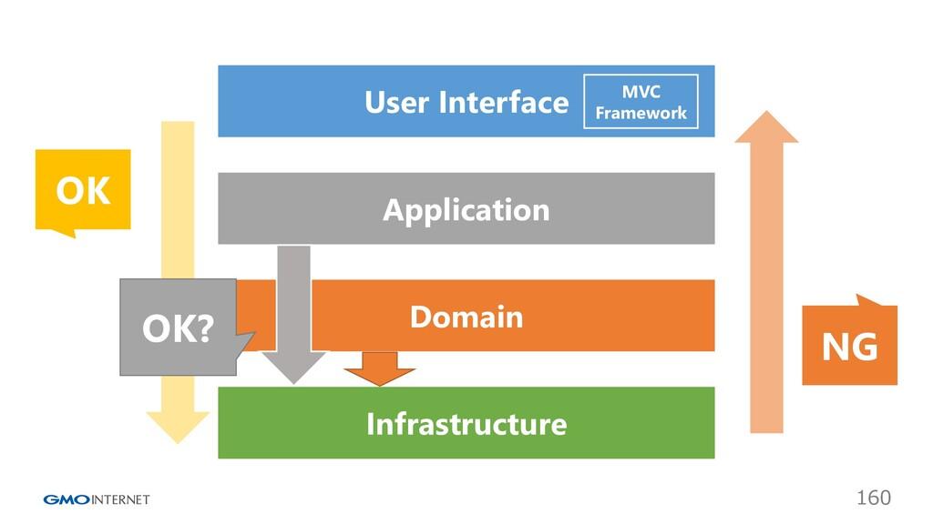 160 User Interface Application Domain Infrastru...