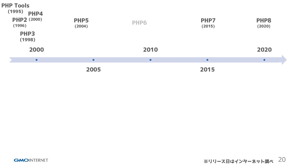 20 2000 2005 2010 2015 2020 PHP Tools (1995) PH...