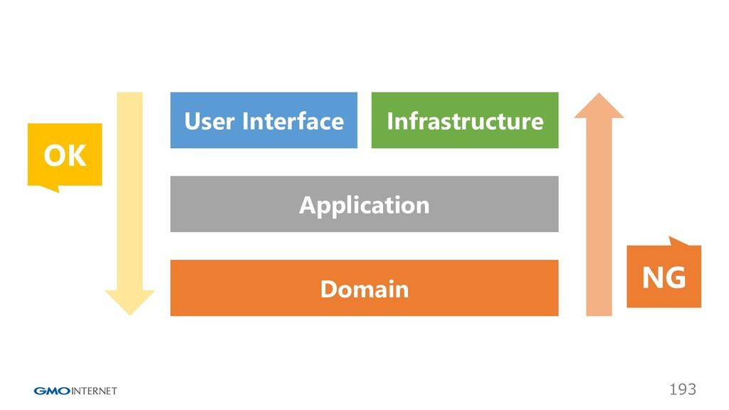 193 Infrastructure User Interface Application D...