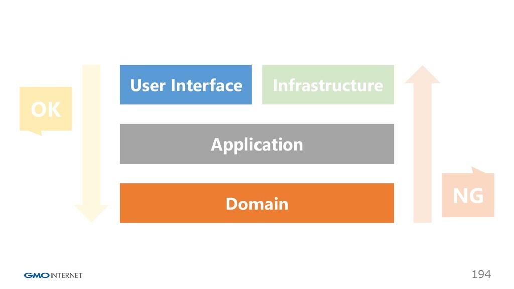 194 Infrastructure User Interface Application D...