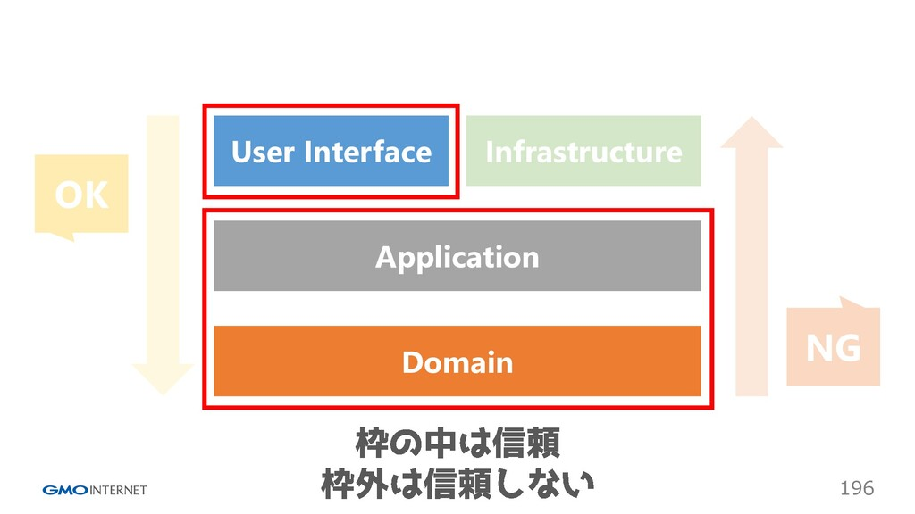 196 Infrastructure User Interface Application D...