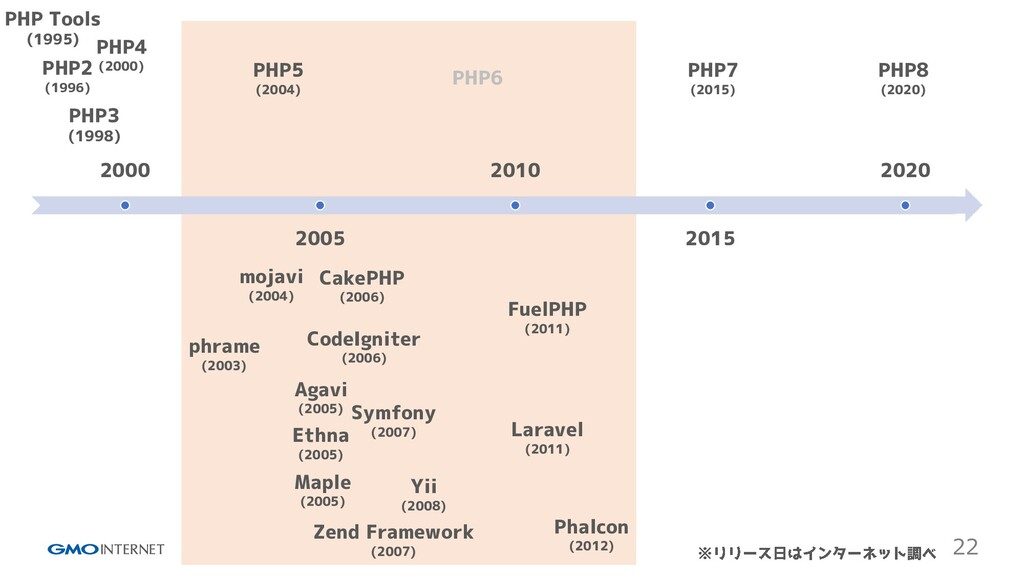 22 2000 2005 2010 2015 2020 PHP Tools (1995) PH...