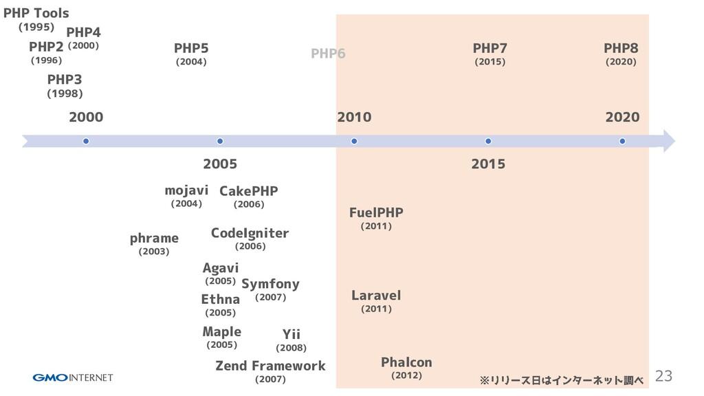 23 2000 2005 2010 2015 2020 PHP Tools (1995) PH...